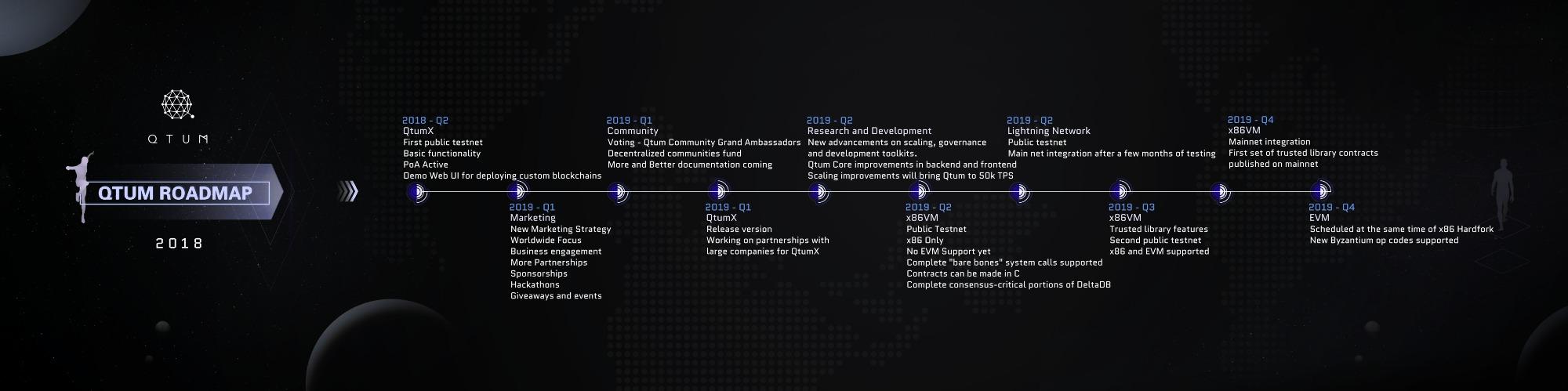 QTUM_roadmap_2018