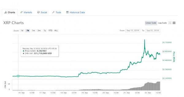 XRP Market Cap 7 day high
