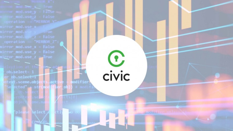 Price Analysis: CIVIC