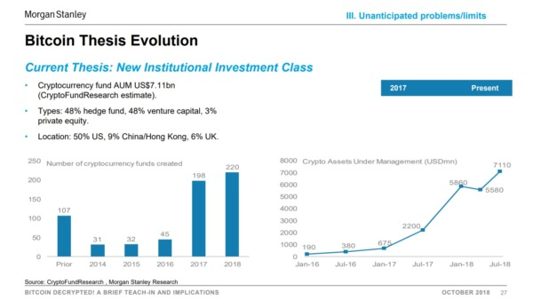 Cryptocurrency institutional investment