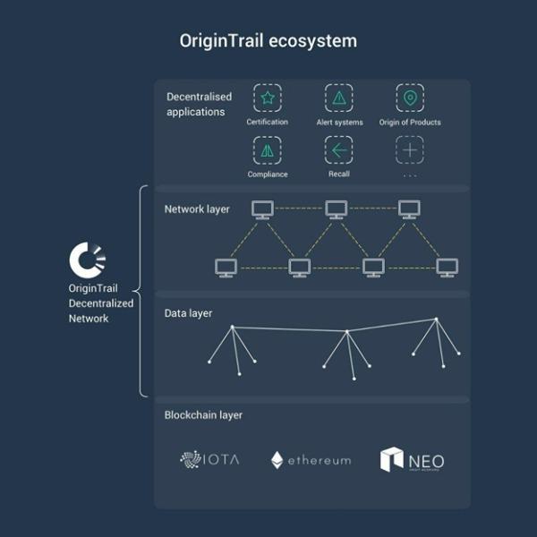 OriginTrail ecosystem