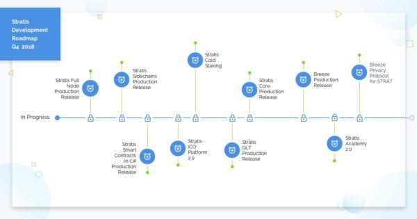 Stratis Q4 Roadmap