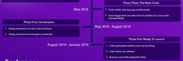 aelf crypto review