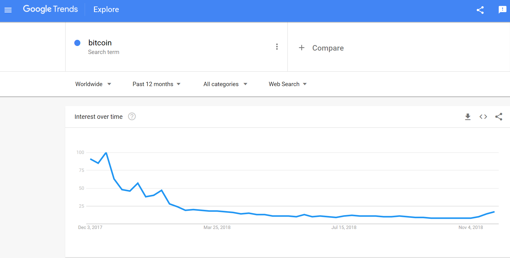 Google searches for bitcoin