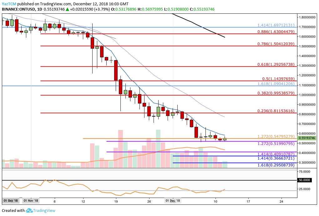 Ontology Daily Chart