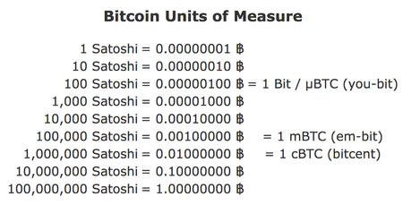 Bitcoin units of measure