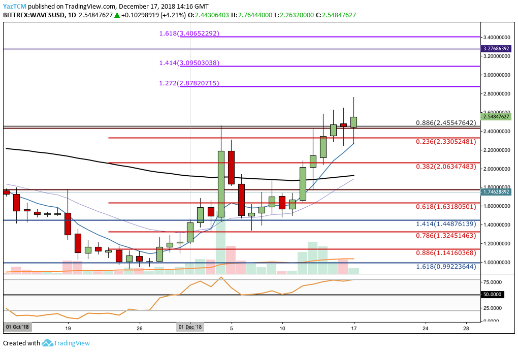 WAVES DAILY CHART