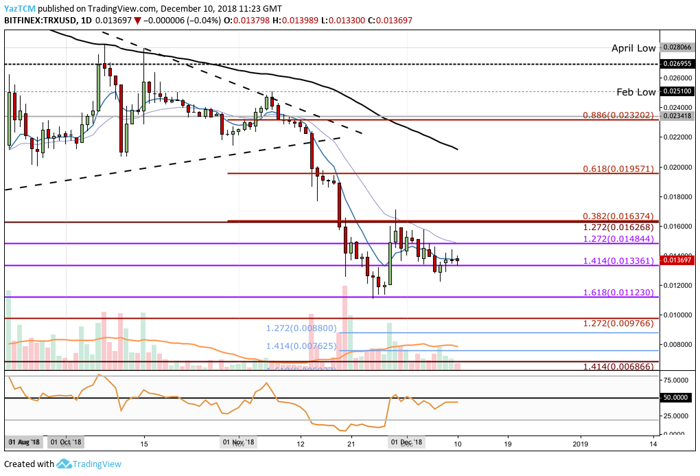 Tron DAILY CHART