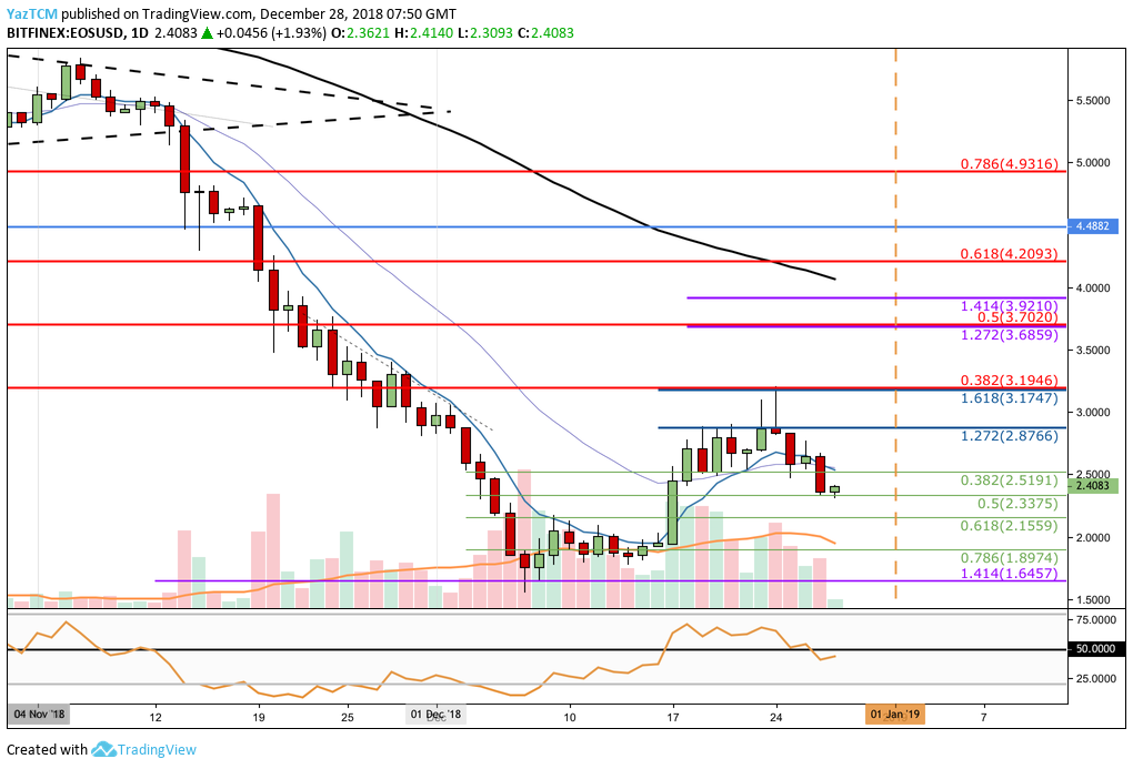 EOS Daily Chart