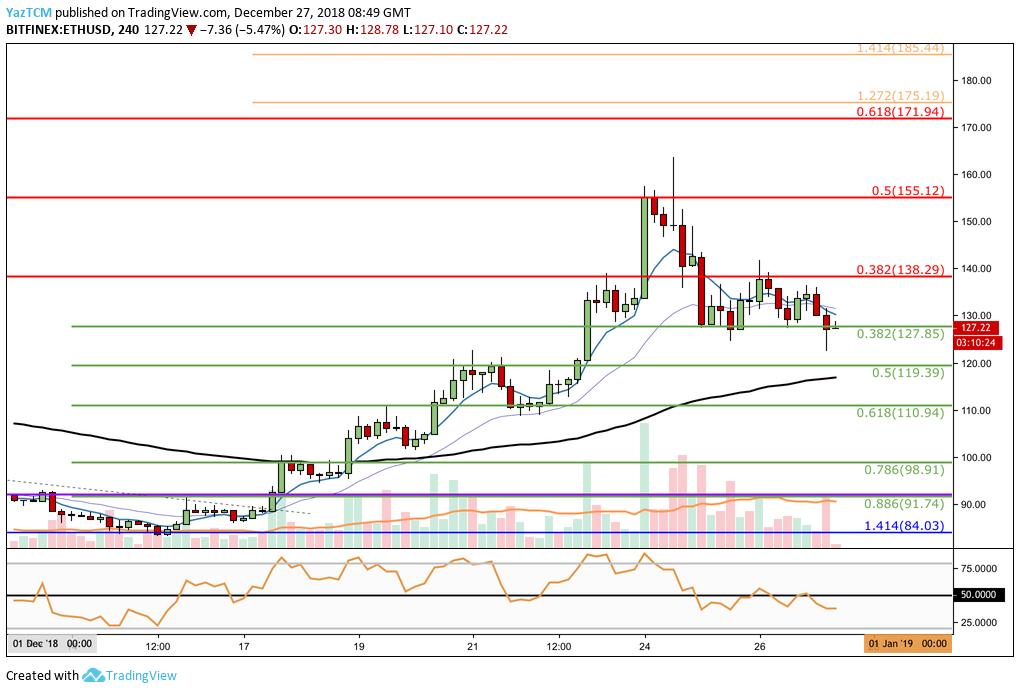 ETH/USD - 4HR CHART
