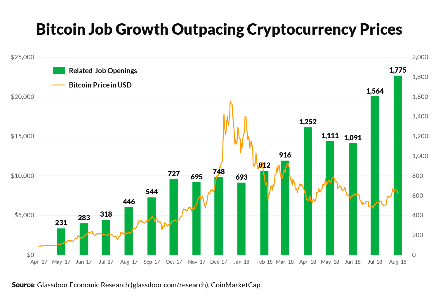 Traditional market cycles are an emotional roller coaster Cryptocurrency forecast:3 Reasons to Be Optimistic About Cryptocurrency in 2019