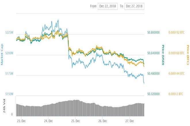 ONT Chart