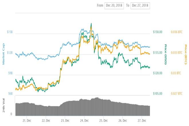 RDN Chart