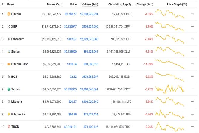 TRX market capitalization on Coinmarketcap