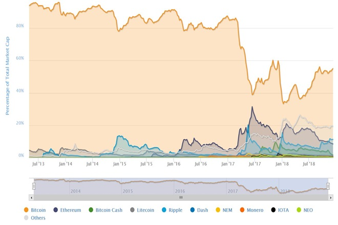 Bitcoin being dominant