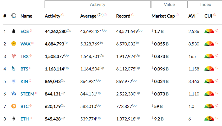 Screen capture of blockchain activity rankings.