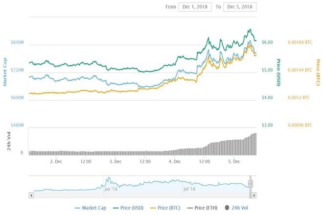 BNB Price Chart