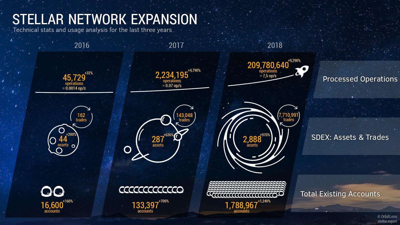 Infographic of Stellar's Network Expansion between 2016 and 2018