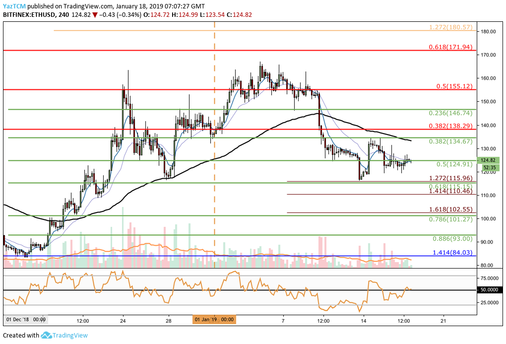 ETH/USD Analysis