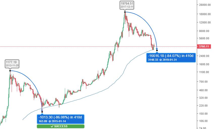 cryptocurrency prediction market