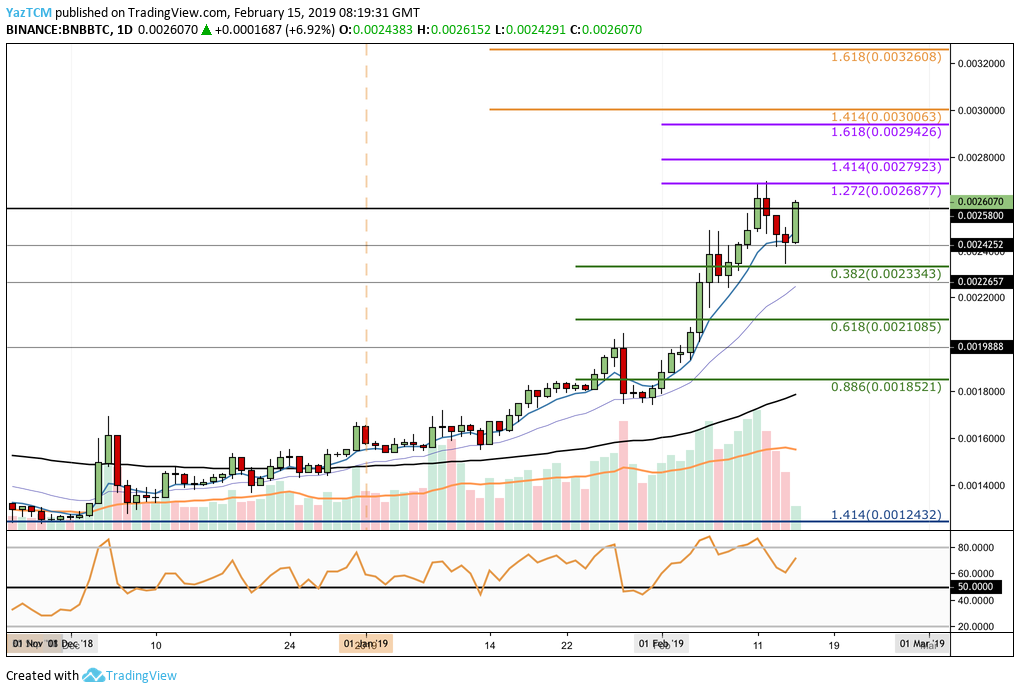 BNB/BTC Analysis