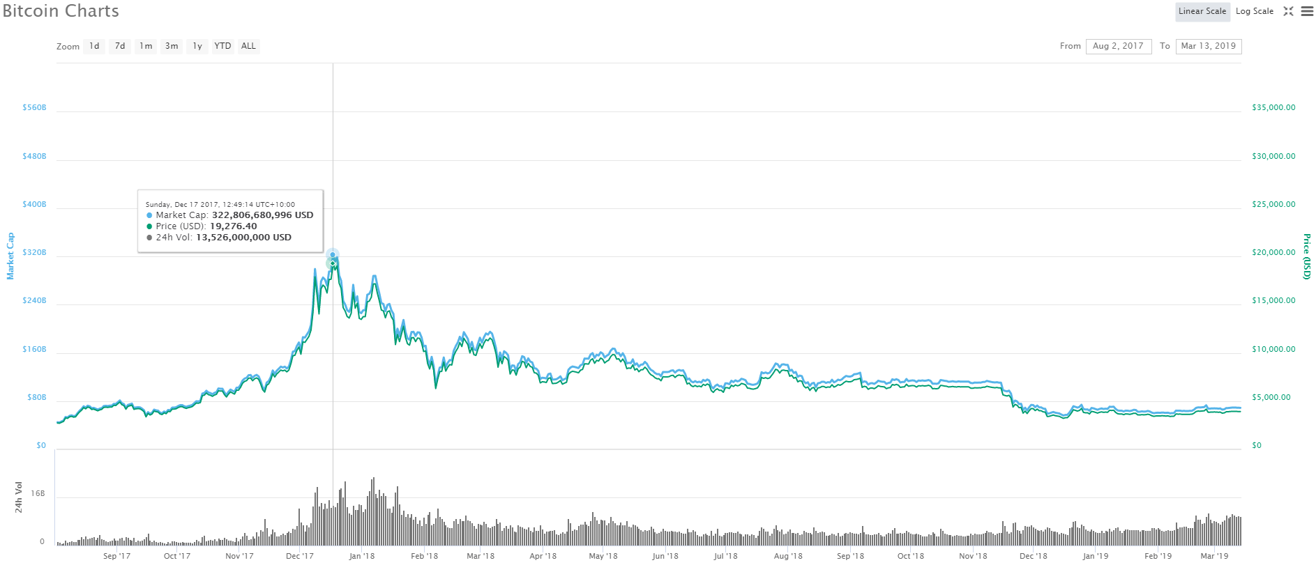 cryptocurrency are whales suppressing market