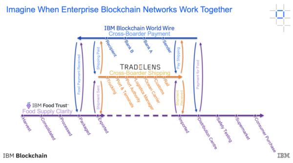 [Image: IBM-network-600x334.png]