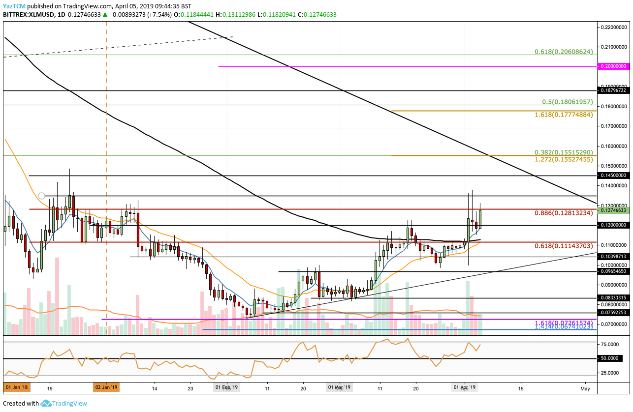 Stellar (XLM) Price Prediction For April: Can It Rise by 58