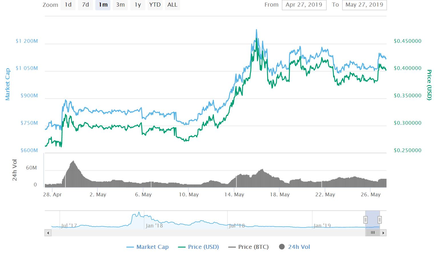 IOTA Price Explodes Beyond $0 40 After These Recent Partnerships