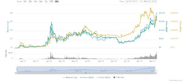 BNB Token price chart