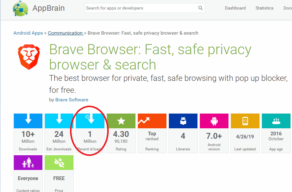 Brave Reaches 1M Downloads Monthly, Surpassing Firefox